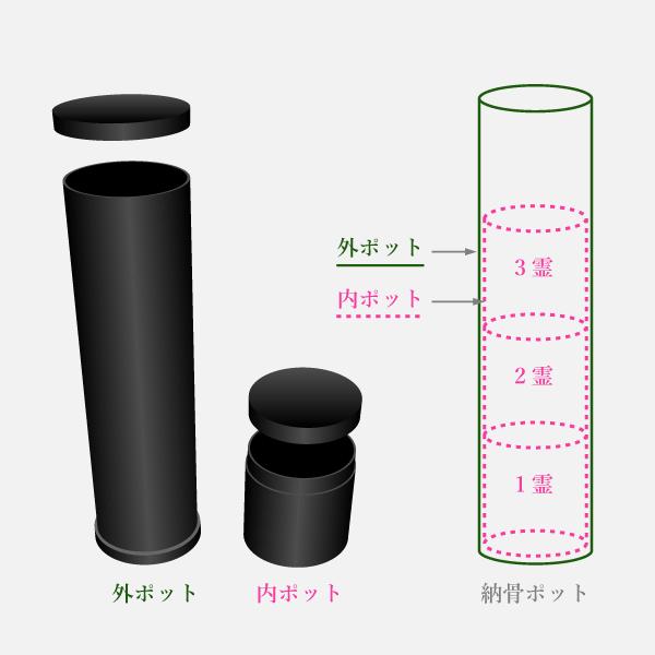 1~3霊用納骨ポット解説
